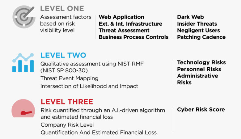 service level of cyber risk